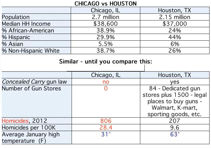 Deux villes US ... Houston%20vs%20Chicago
